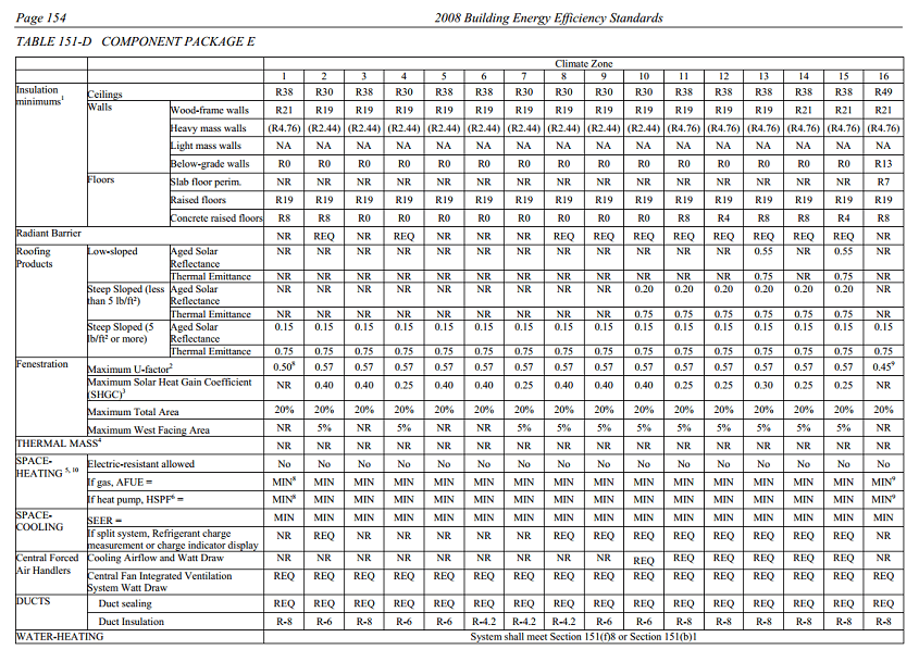 2008 Title-24 Building Efficiency Standards, Table 151-D chart 2